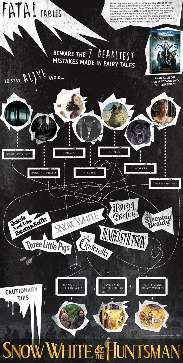 Snow White and the Huntsman Infographic