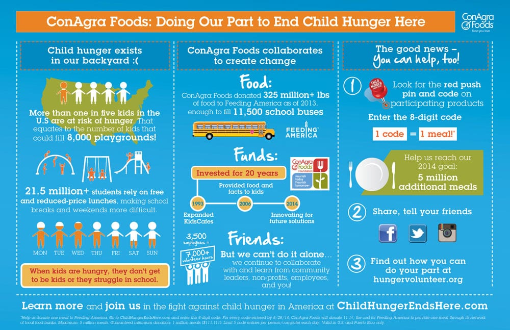 Child-Hunger-Infographic