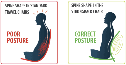 how_STRONGBACK_works_diagram