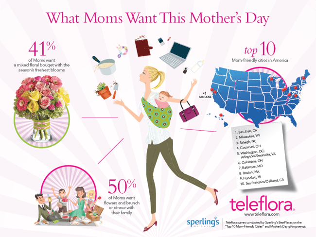 What Mom Wants This Mother's Day