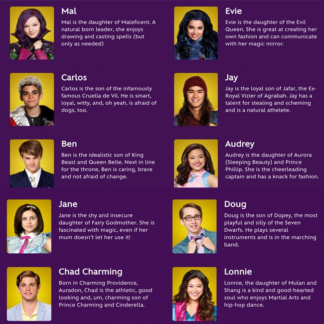 Cast of Descendants Characters