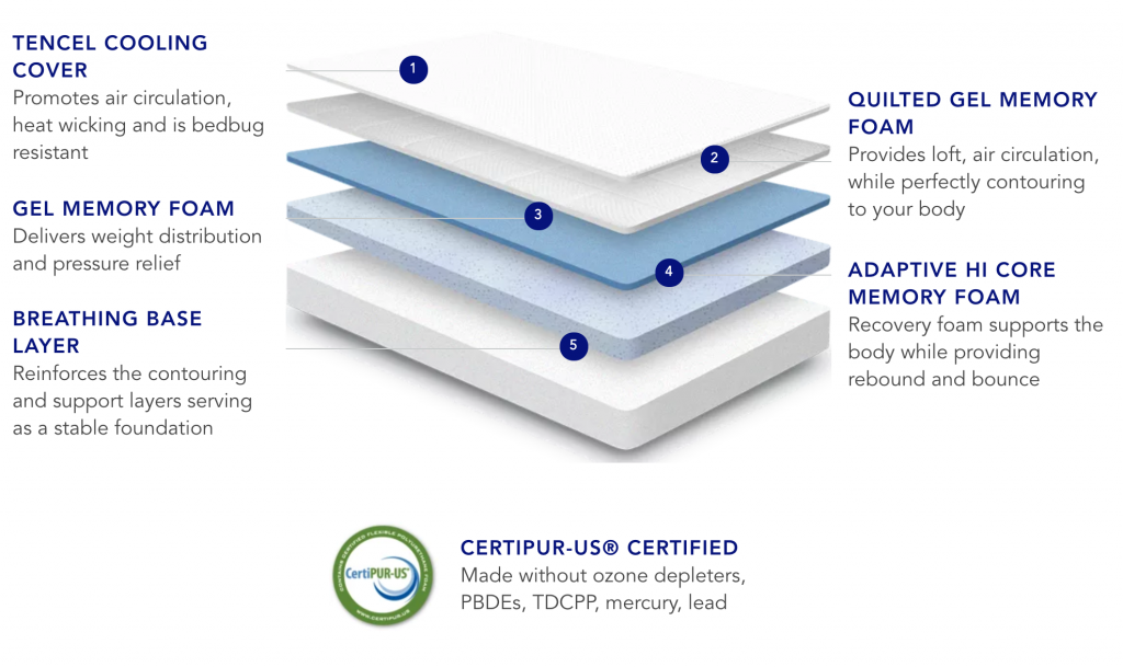 Nectar Mattress Layers Explained