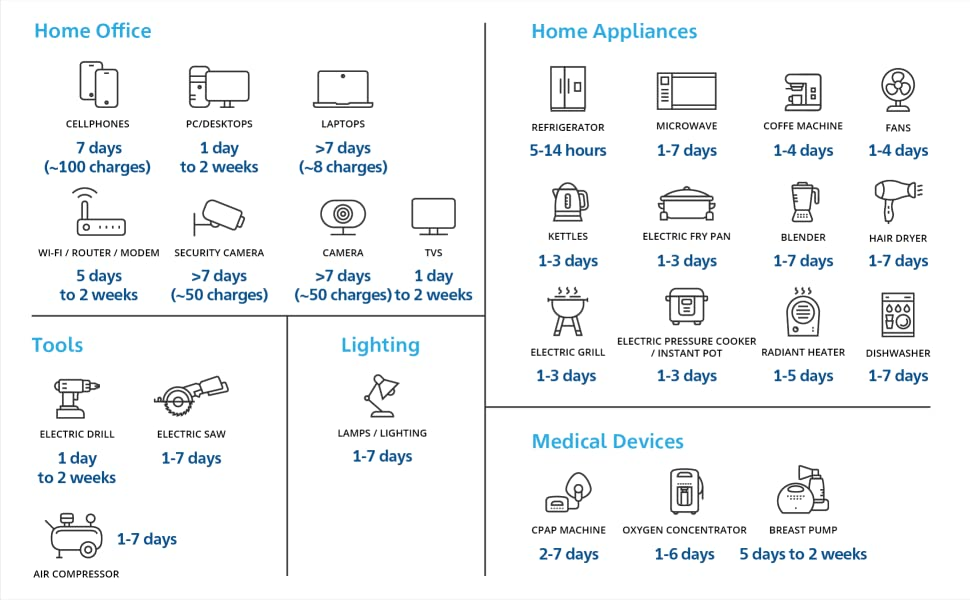 HomePower One_UP TO 7 DAYS OF ESSENTIAL POWER